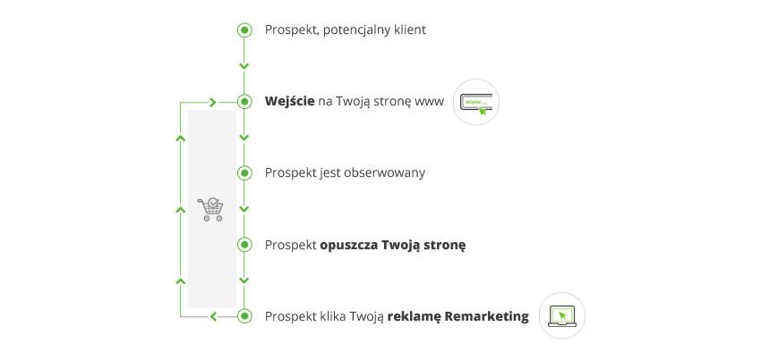 Schemat działania Remarketingu