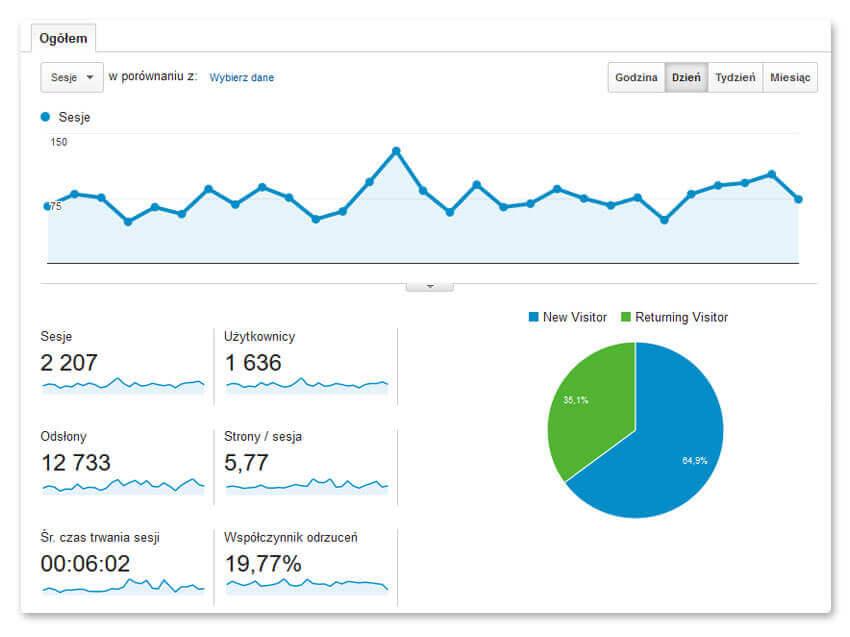 Dane z Google Analytics – 12 miesiąc po wdrożeniu nowej strony www