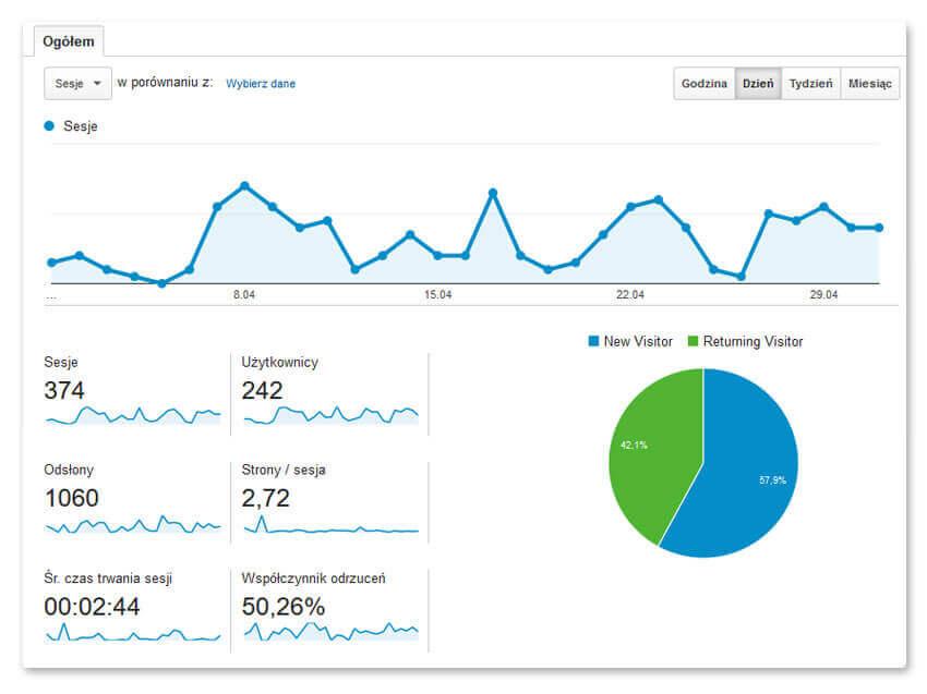 Dane z Google Analytics –  przed przystąpieniem do pozycjonowania