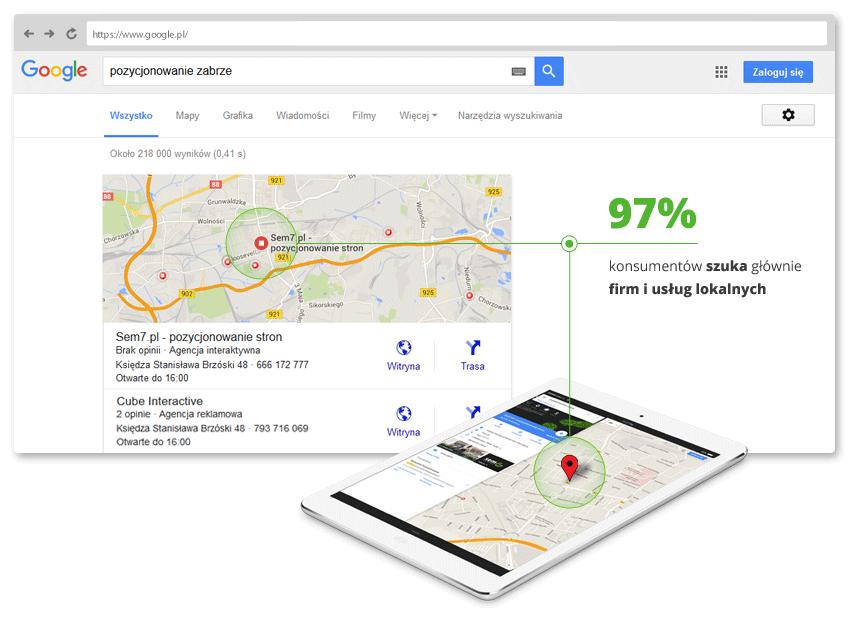 97% ludzi szuka firm lokalnych