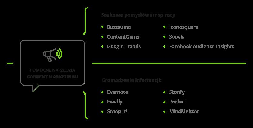 Przydatne narzędzia content marketingu